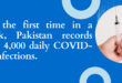 Pakistan records 4,000 daily COVID-19 infections